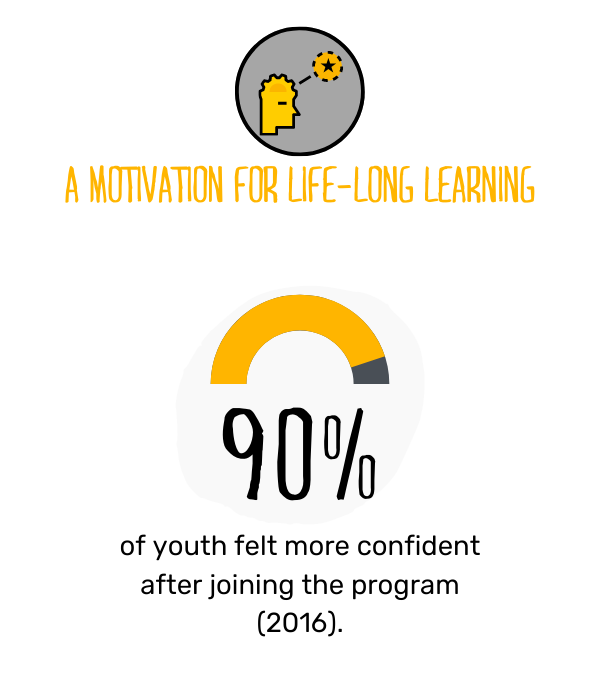 Canadian Programs Impact graphic 3 - Motivation.png