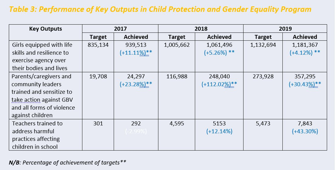Key stats - Child protection and gender equality.jpg