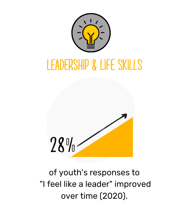 Canadian Programs Impact graphic 6 - leadership.png