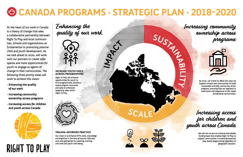 PLAY strat plan - 2018-2020