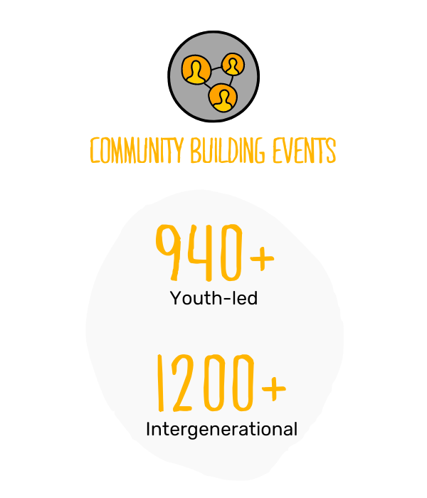 Canadian Programs Impact graphic 4 - Community events.png