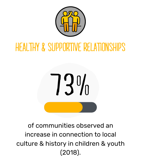 Canadian Programs Impact graphic 2 - Relationships.png